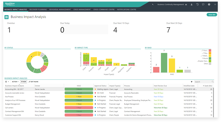 An overview of the Business Impact Analysis dashboard showing impact status,  impact type, MAO and analytics.
